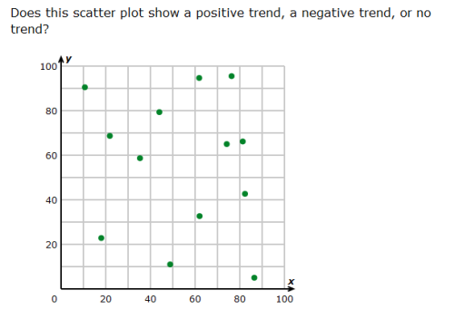 Investigate patterns of association in bivariate data – Scatter Plot Worksheet